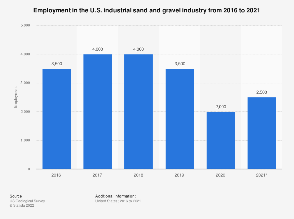 Statistic: Employment in the U.S. industrial sand and gravel industry from 2014 to 2018* | Statista