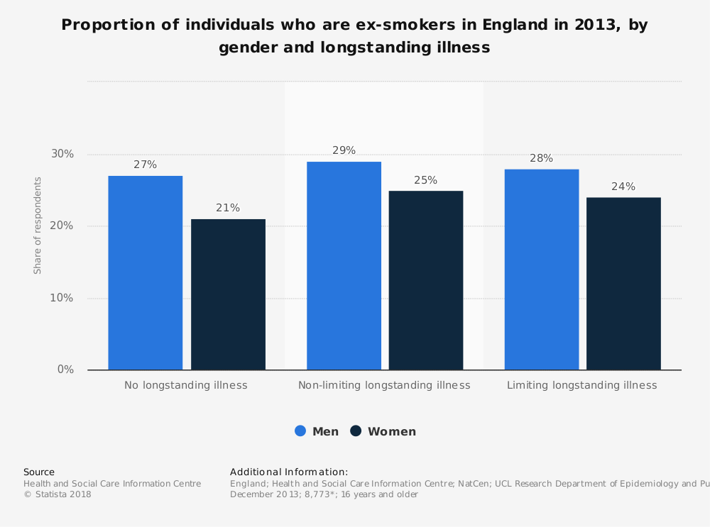 Statistic: Proportion of individuals who are ex-smokers in England in 2013, by gender and longstanding illness | Statista