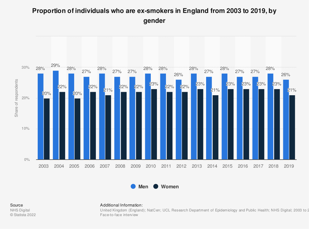 Statistic: Proportion of individuals who are ex-smokers in England from 2003 to 2017, by gender | Statista