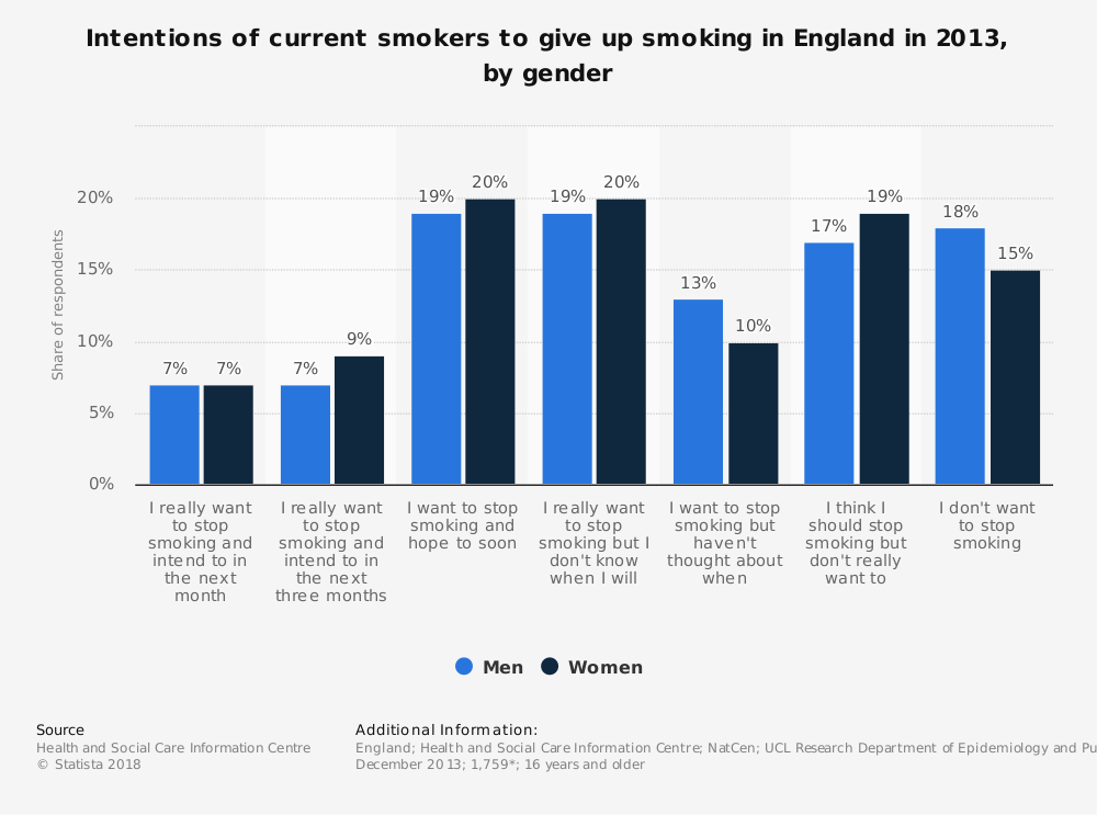 Statistic: Intentions of current smokers to give up smoking in England in 2013, by gender | Statista