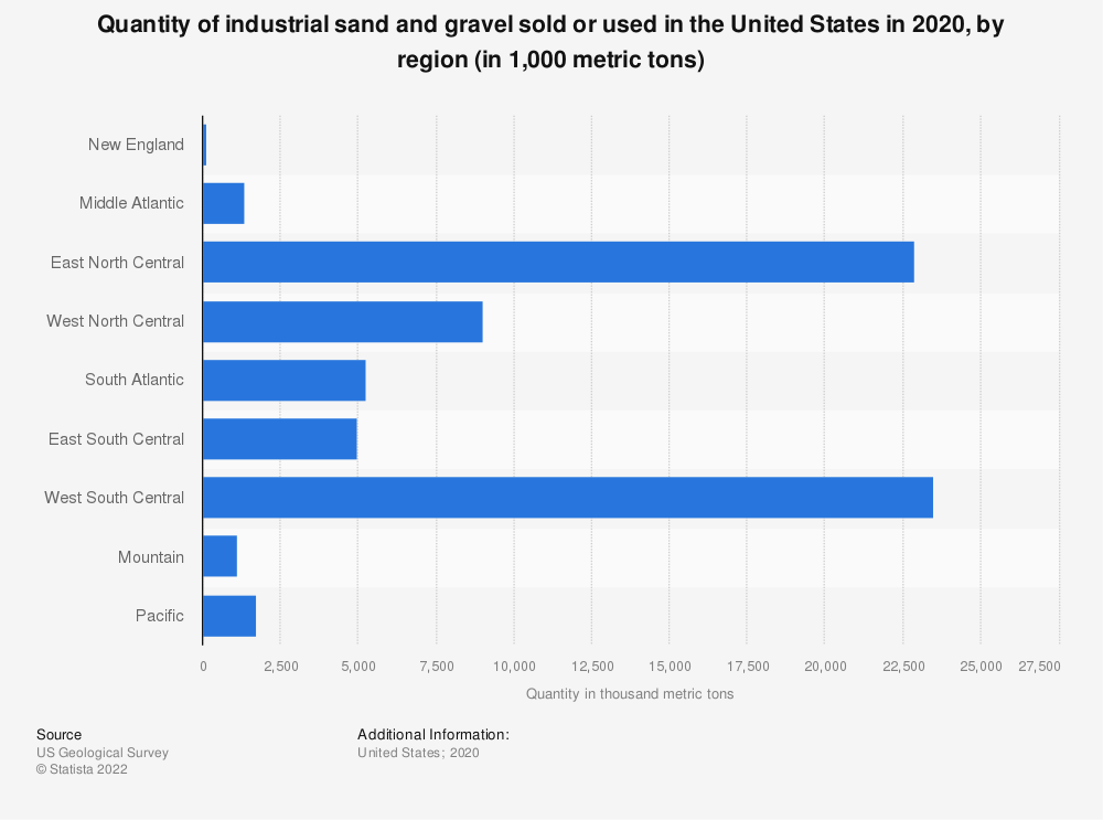 Statistic: Quantity of industrial sand and gravel sold or used in the United States from 2011 to 2016, by region (in 1,000 metric tons) | Statista