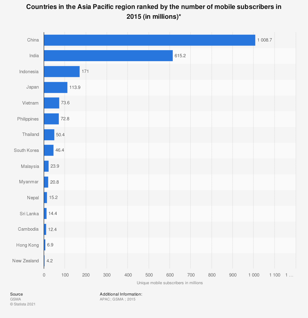 Statistic: Countries in the Asia Pacific region ranked by the number of mobile subscribers in 2015 (in millions)* | Statista