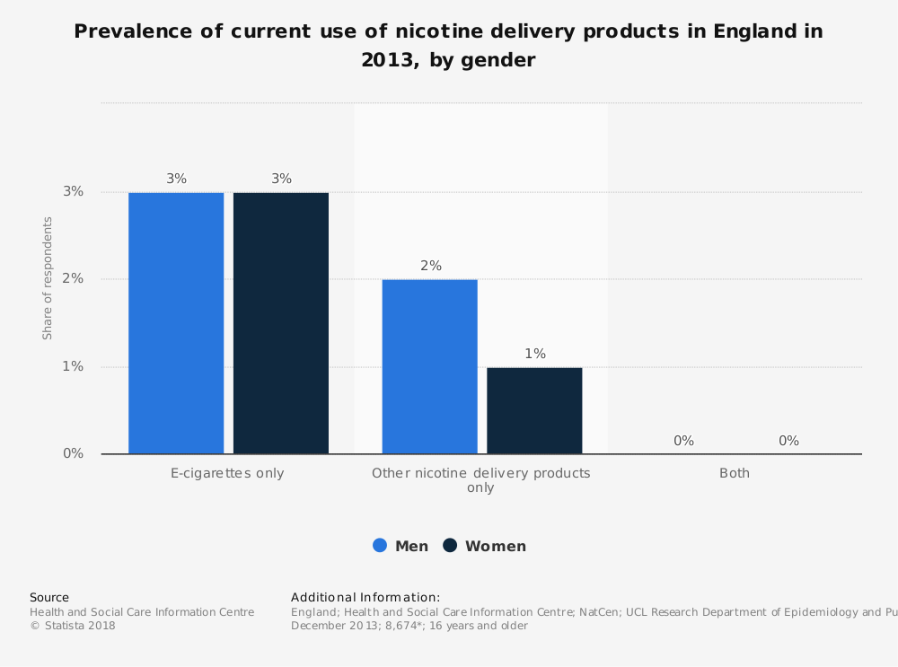 Statistic: Prevalence of current use of nicotine delivery products in England in 2013, by gender | Statista
