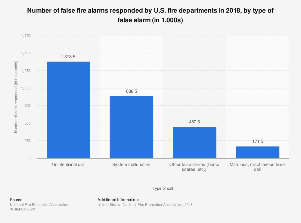 Statistic: Number of false fire alarms responded by U.S. fire departments in 2016, by type of false alarm | Statista