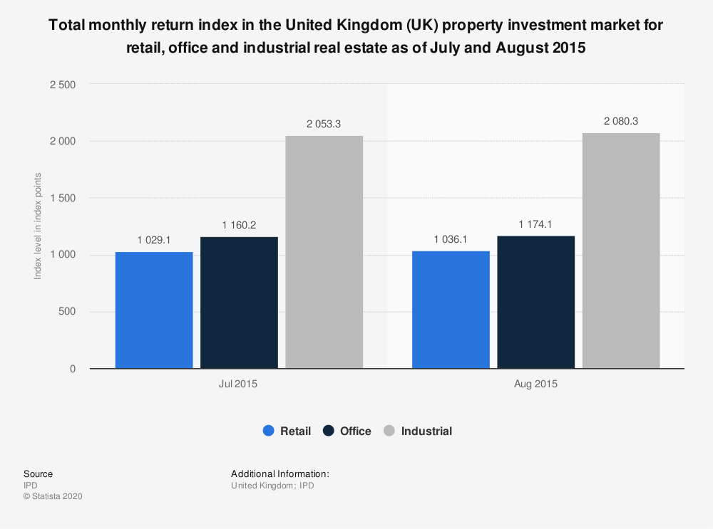 Statistic: Total monthly return index in the United Kingdom (UK) property investment market for retail, office and industrial real estate as of July and August 2015 | Statista