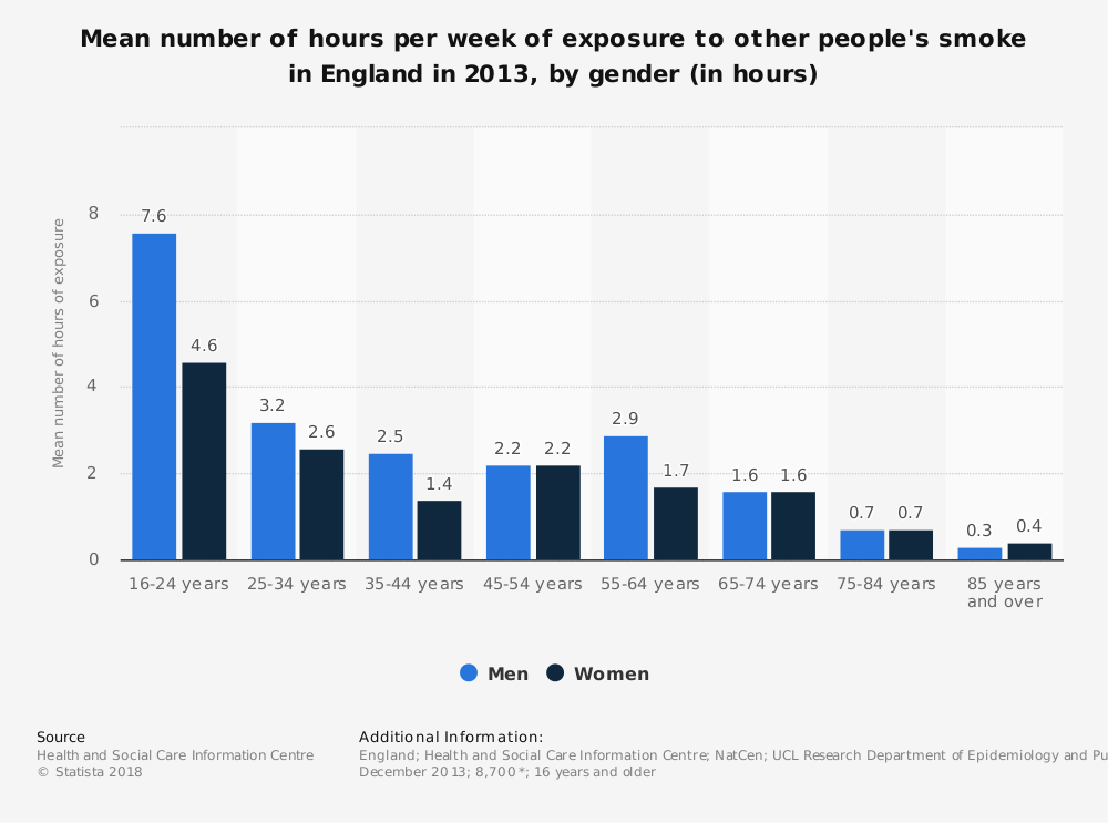Statistic: Mean number of hours per week of exposure to other people's smoke in England in 2013, by gender (in hours) | Statista