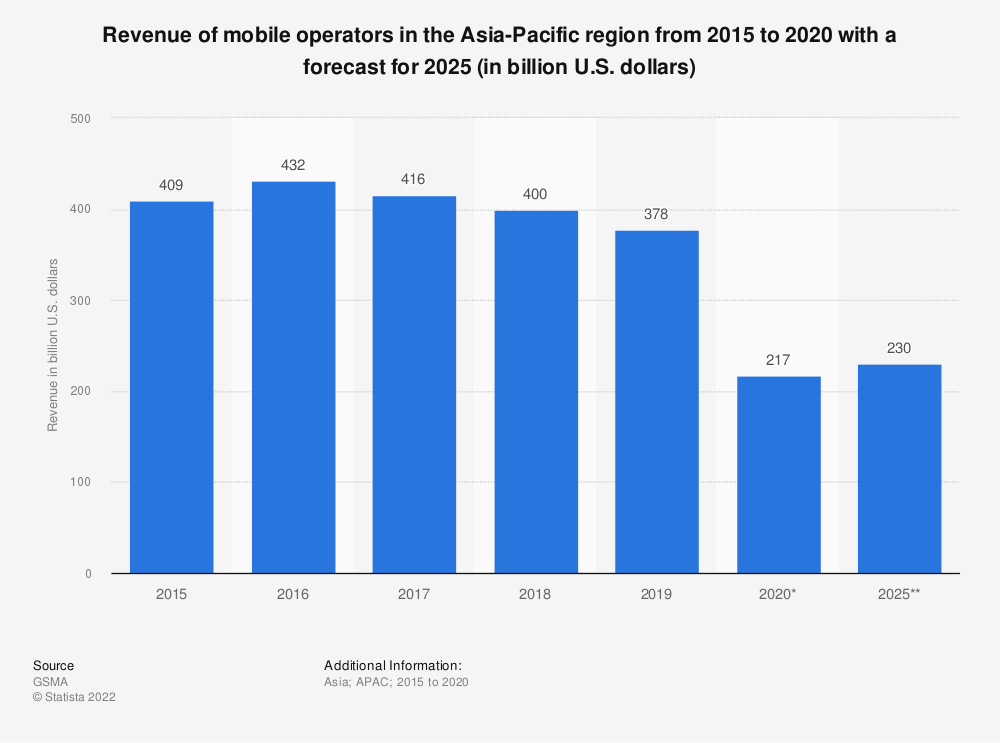 Statistic: Revenue of mobile operators in the Asia Pacific region from 2012 to 2025 (in billion U.S. dollars) | Statista