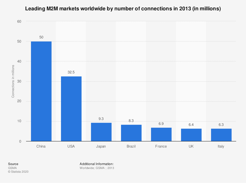 Statistic: Leading M2M markets worldwide by number of connections in 2013 (in millions) | Statista