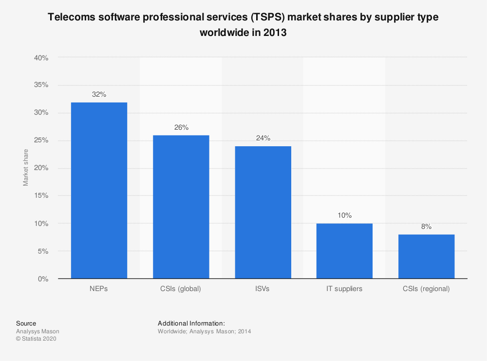 Statistic: Telecoms software professional services (TSPS) market shares by supplier type worldwide in 2013 | Statista