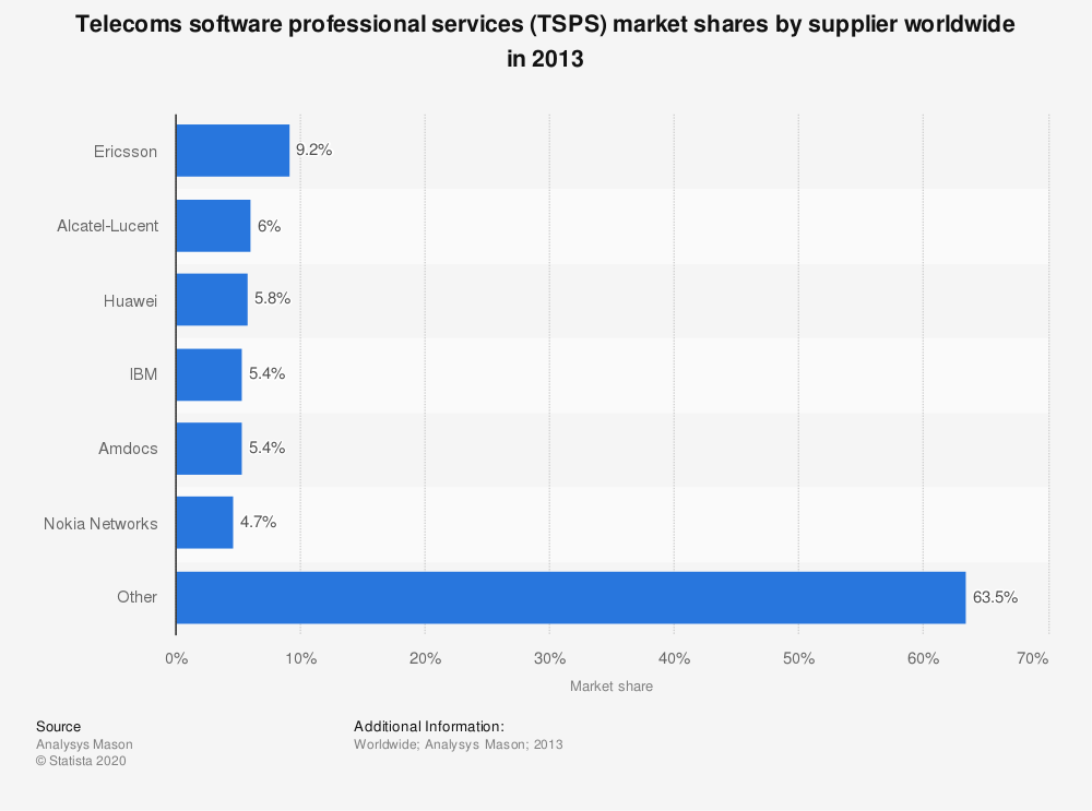 Statistic: Telecoms software professional services (TSPS) market shares by supplier worldwide in 2013 | Statista