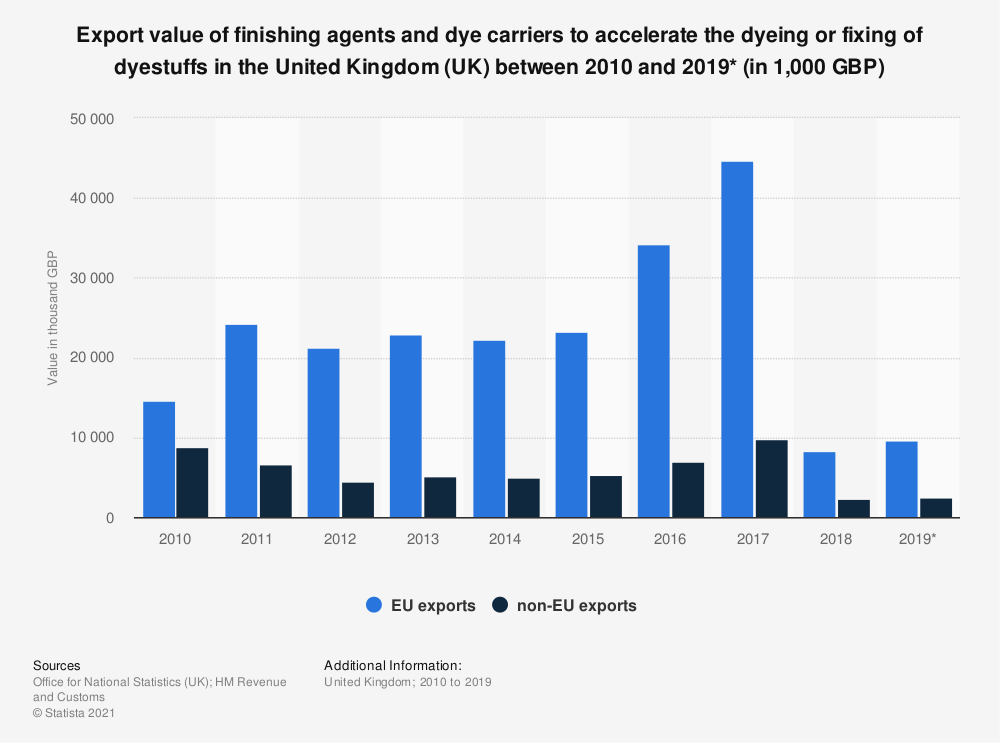 Statistic: Export value of finishing agents and dye carriers to accelerate the dyeing or fixing of dyestuffs in the United Kingdom (UK) between 2010 and 2019* (in 1,000 GBP)   Statista