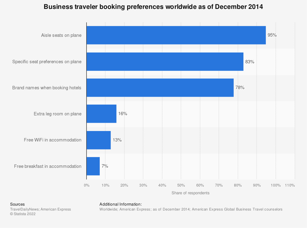 Statistic: Business traveler booking preferences worldwide as of December 2014 | Statista