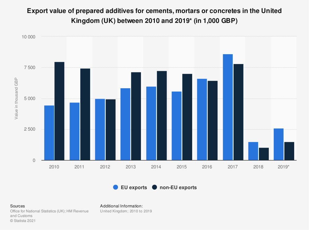 Statistic: Export value of prepared additives for cements, mortars or concretes in the United Kingdom (UK) between 2010 and 2019* (in 1,000 GBP)   Statista