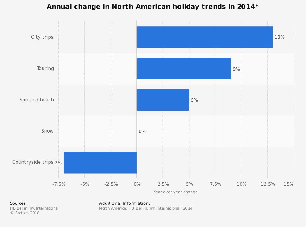 Statistic: Annual change in North American holiday trends in 2014* | Statista