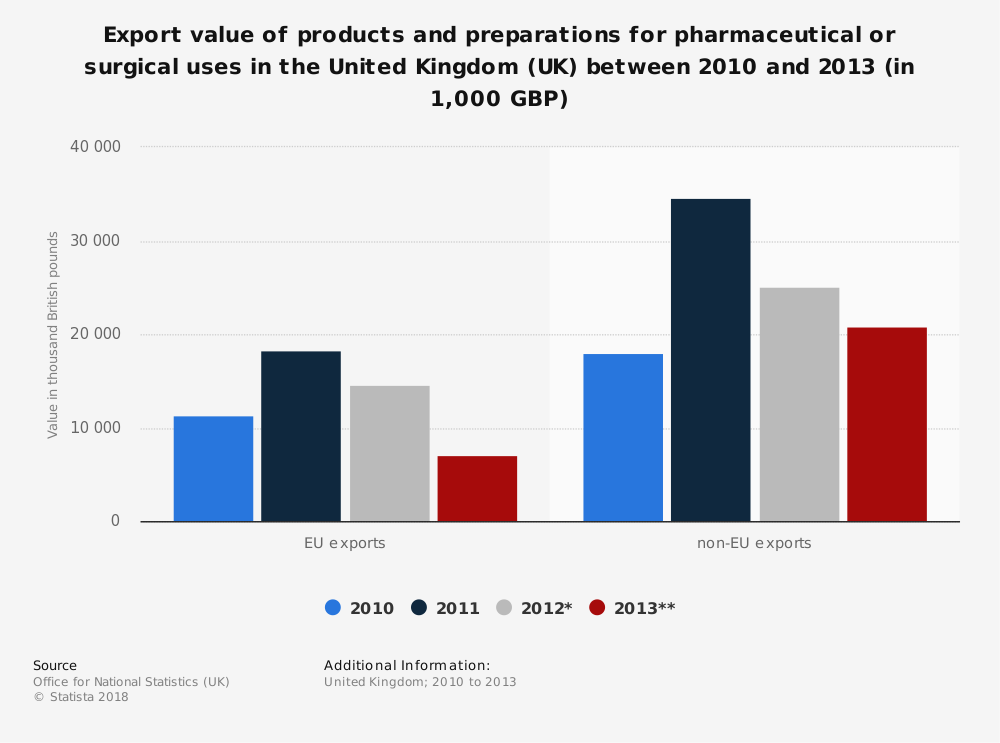 Statistic: Export value of products and preparations for pharmaceutical or surgical uses in the United Kingdom (UK) between 2010 and 2013 (in 1,000 GBP)   Statista