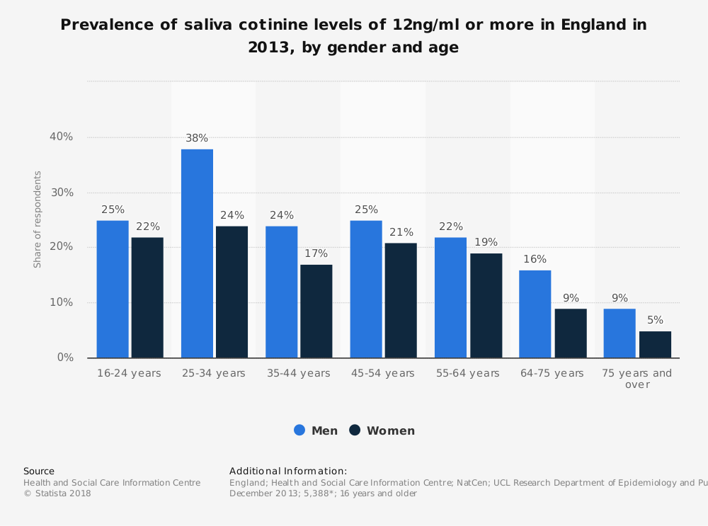Statistic: Prevalence of saliva cotinine levels of 12ng/ml or more in England in 2013, by gender and age   Statista