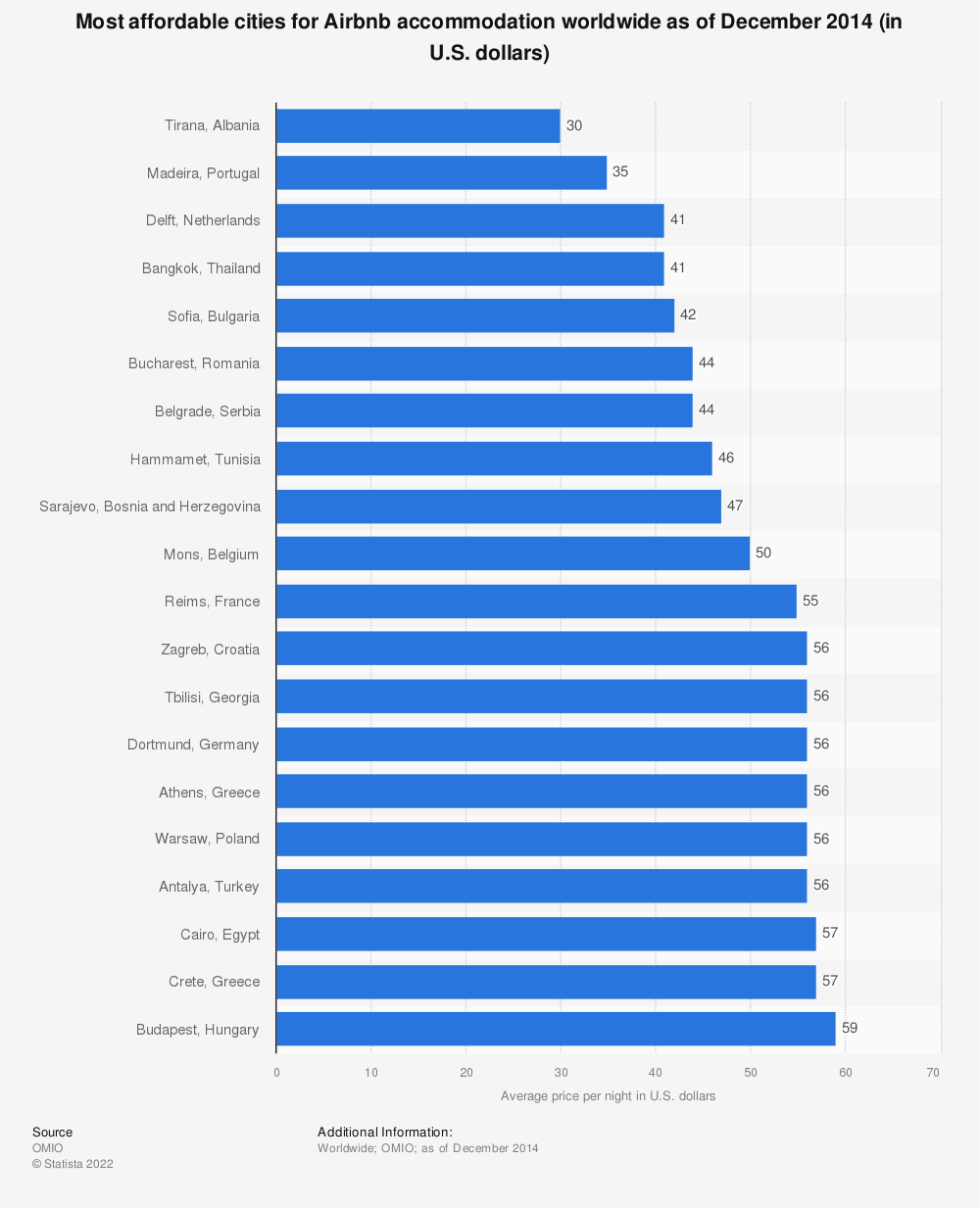 Statistic: Most affordable cities for Airbnb accommodation worldwide as of December 2014 (in U.S. dollars) | Statista
