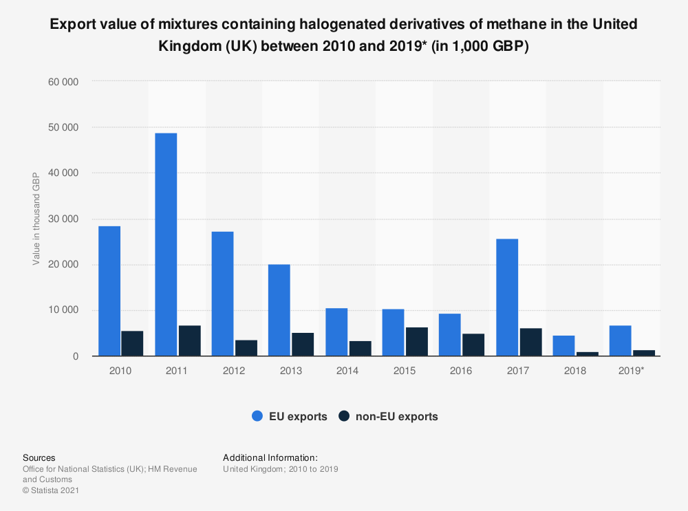 Statistic: Export value of mixtures containing halogenated derivatives of methane in the United Kingdom (UK) between 2010 and 2019* (in 1,000 GBP) | Statista