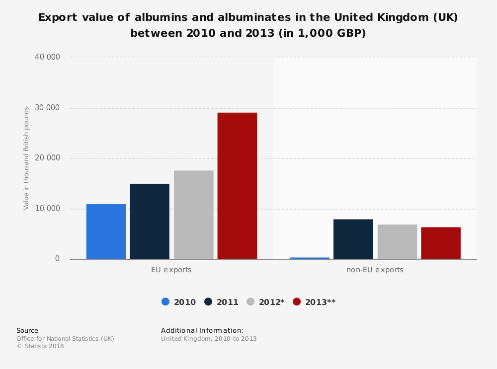 Statistic: Export value of albumins and albuminates in the United Kingdom (UK) between 2010 and 2013 (in 1,000 GBP) | Statista