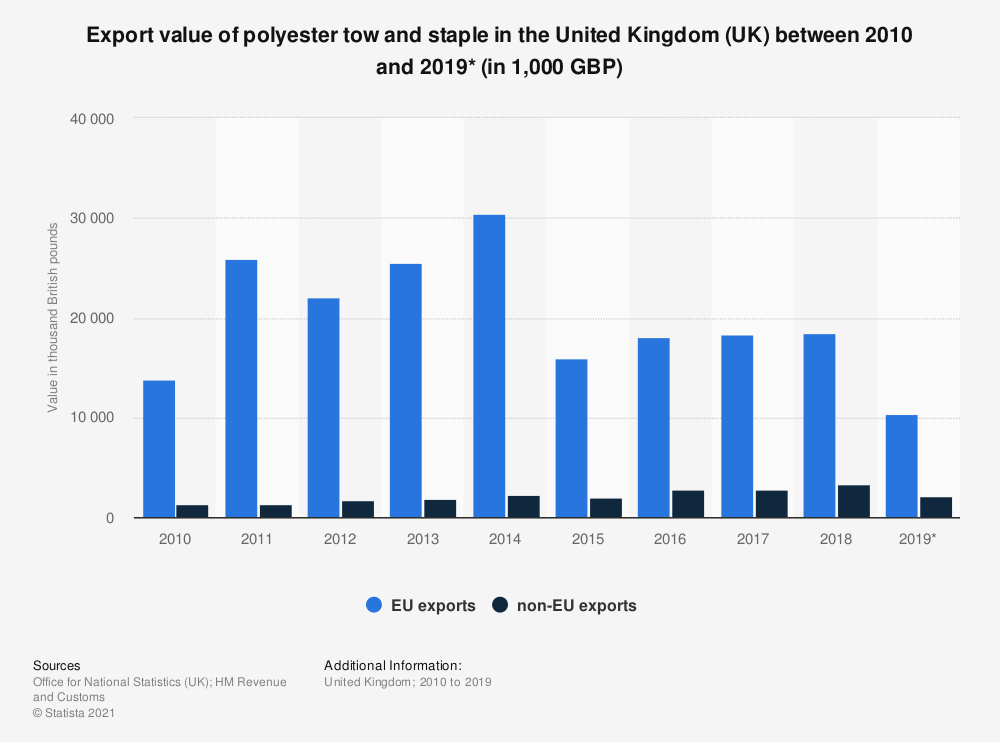 Statistic: Export value of polyester tow and staple in the United Kingdom (UK) between 2010 and 2019* (in 1,000 GBP) | Statista