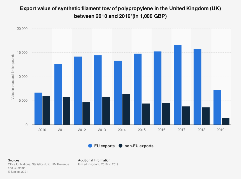 Statistic: Export value of synthetic filament tow of polypropylene in the United Kingdom (UK) between 2010 and 2018 (in 1,000 GBP) | Statista
