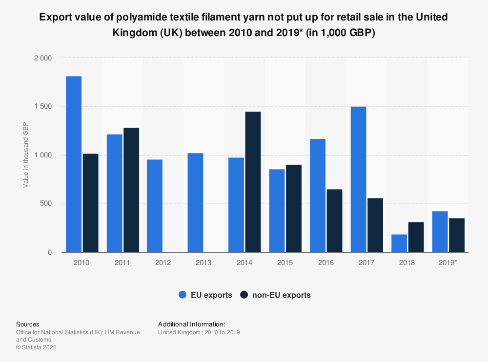 Statistic: Export value of polyamide textile filament yarn not put up for retail sale in the United Kingdom (UK) between 2010 and 2019* (in 1,000 GBP) | Statista