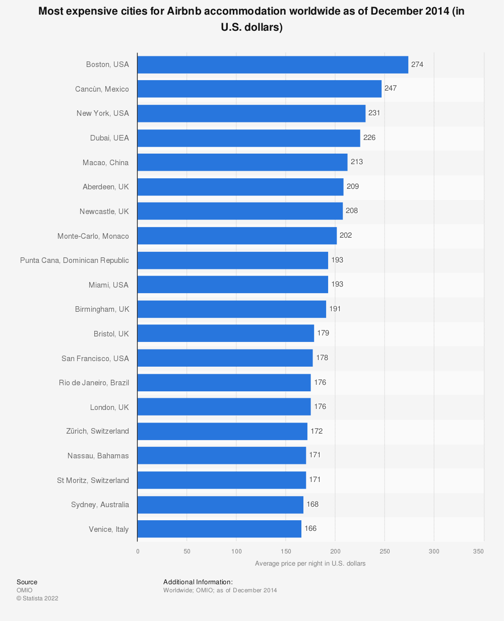 Statistic: Most expensive cities for Airbnb accommodation worldwide as of December 2014 (in U.S. dollars) | Statista