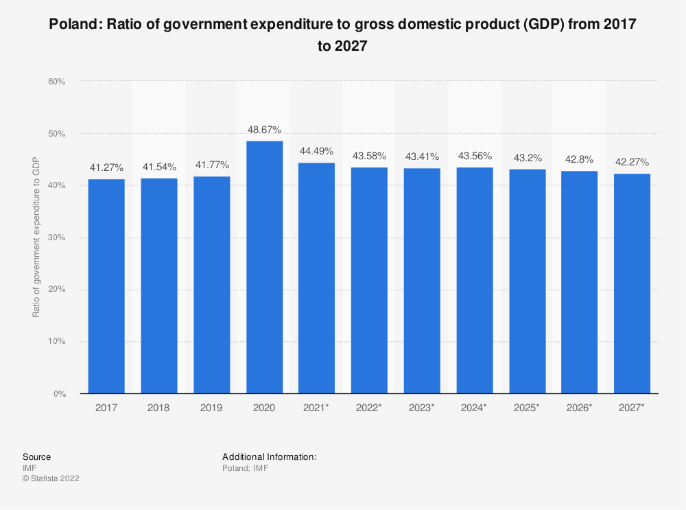 Statistic: Poland: Ratio of government expenditure to gross domestic product (GDP) from 2014 to 2024 | Statista