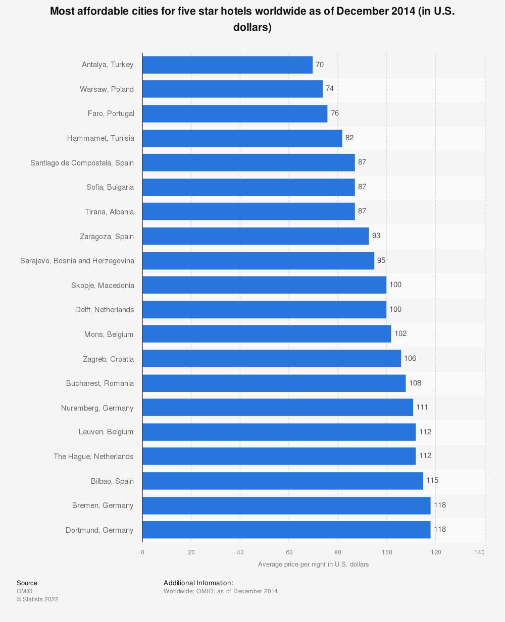 Statistic: Most affordable cities for five star hotels worldwide as of December 2014 (in U.S. dollars) | Statista