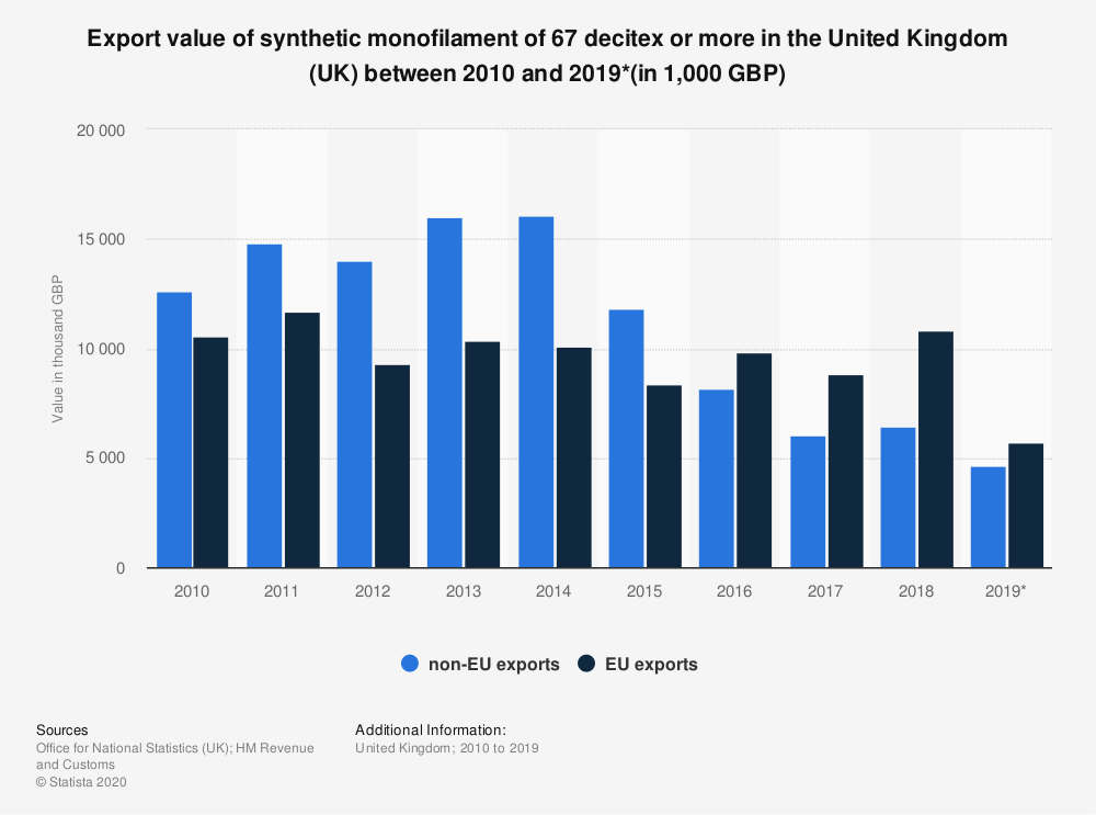 Statistic: Export value of synthetic monofilament of 67 decitex or more in the United Kingdom (UK) between 2010 and 2017 (in 1,000 GBP) | Statista
