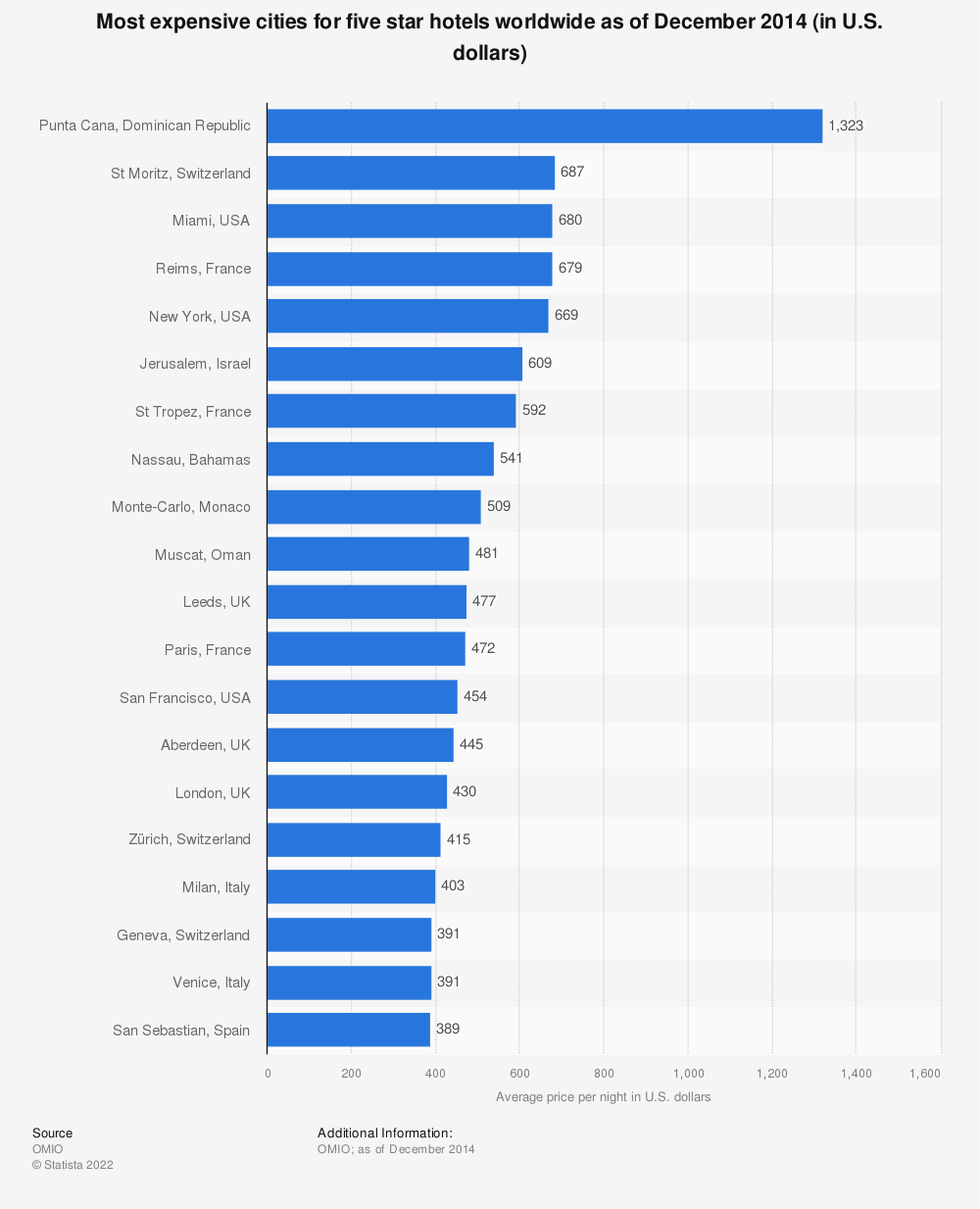 Statistic: Most expensive cities for five star hotels worldwide as of December 2014 (in U.S. dollars) | Statista