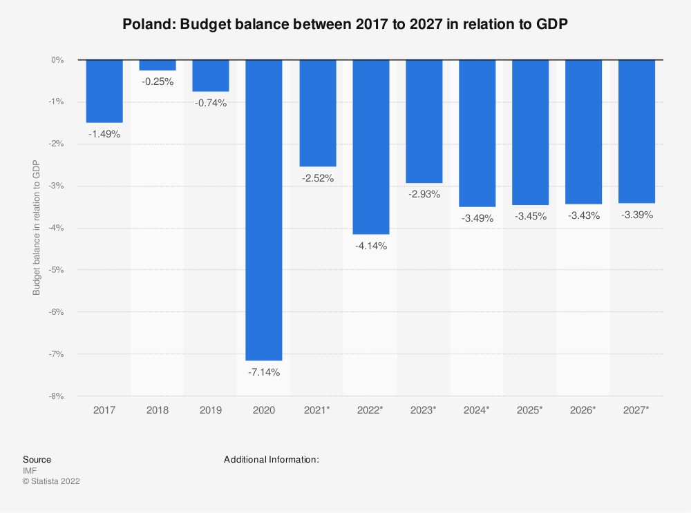 Statistic: Poland: Budget balance between 2014 to 2024 in relation to GDP | Statista