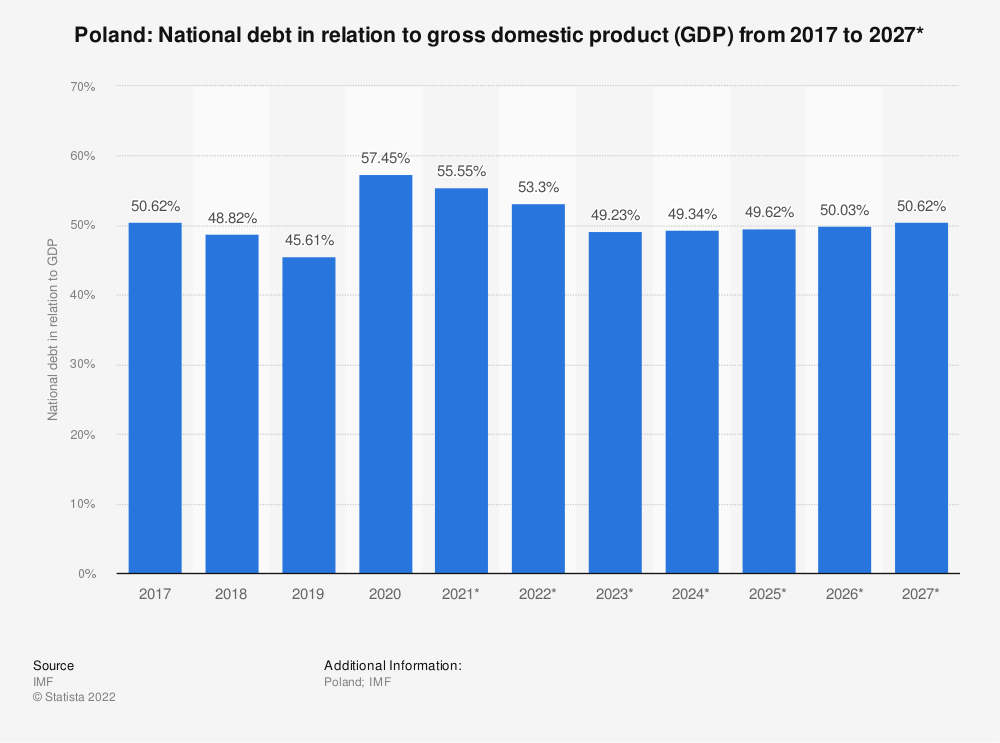 Statistic: Poland: National debt in relation to gross domestic product (GDP) from 2014 to 2024* | Statista