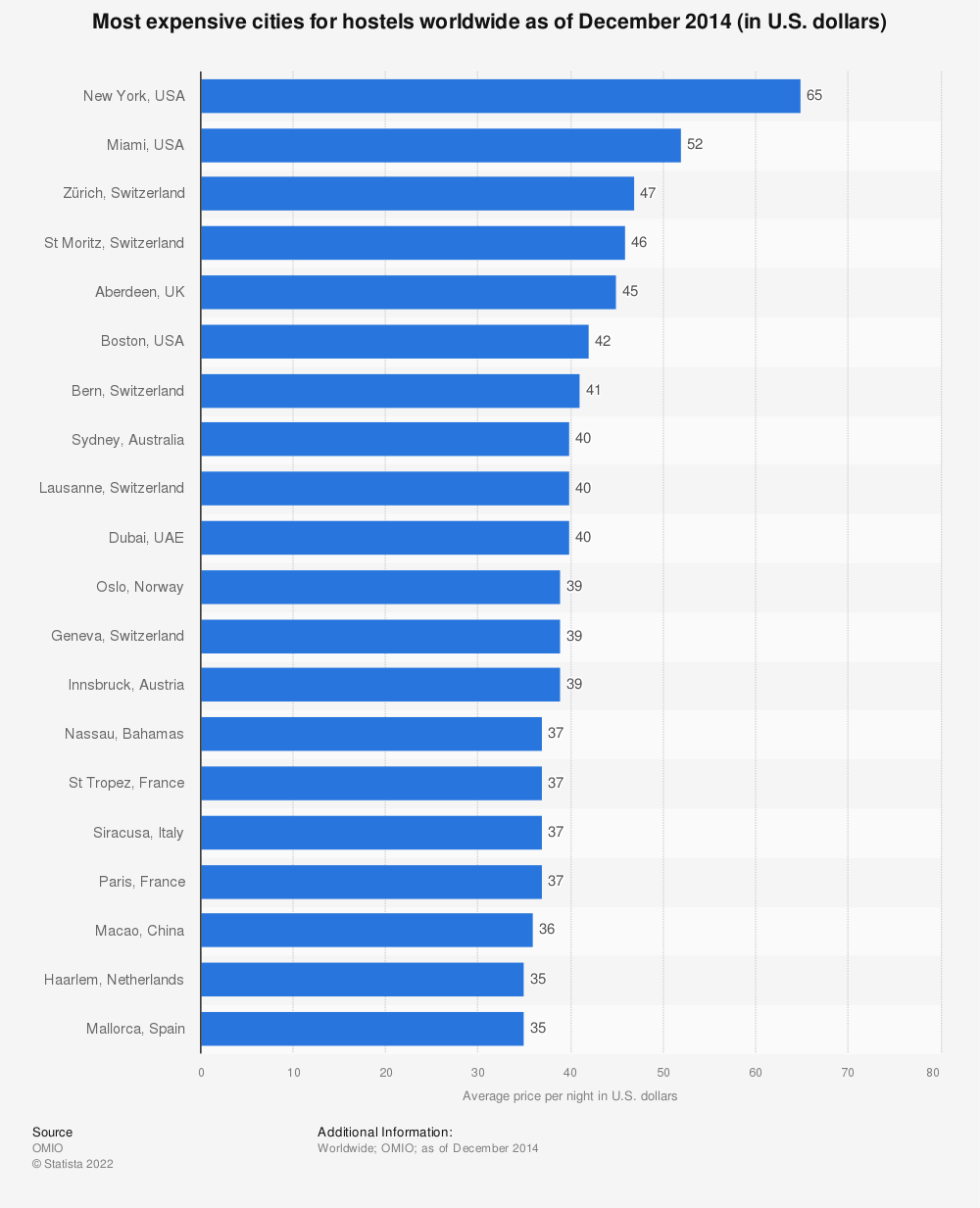 Statistic: Most expensive cities for hostels worldwide as of December 2014 (in U.S. dollars)   Statista