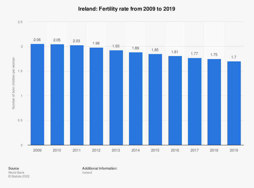 Statistic: Ireland: Fertility rate from 2006 to 2016 | Statista
