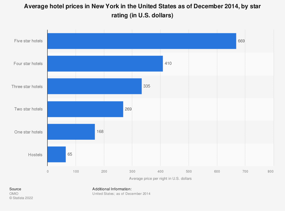 Statistic: Average hotel prices in New York in the United States as of December 2014, by star rating (in U.S. dollars) | Statista