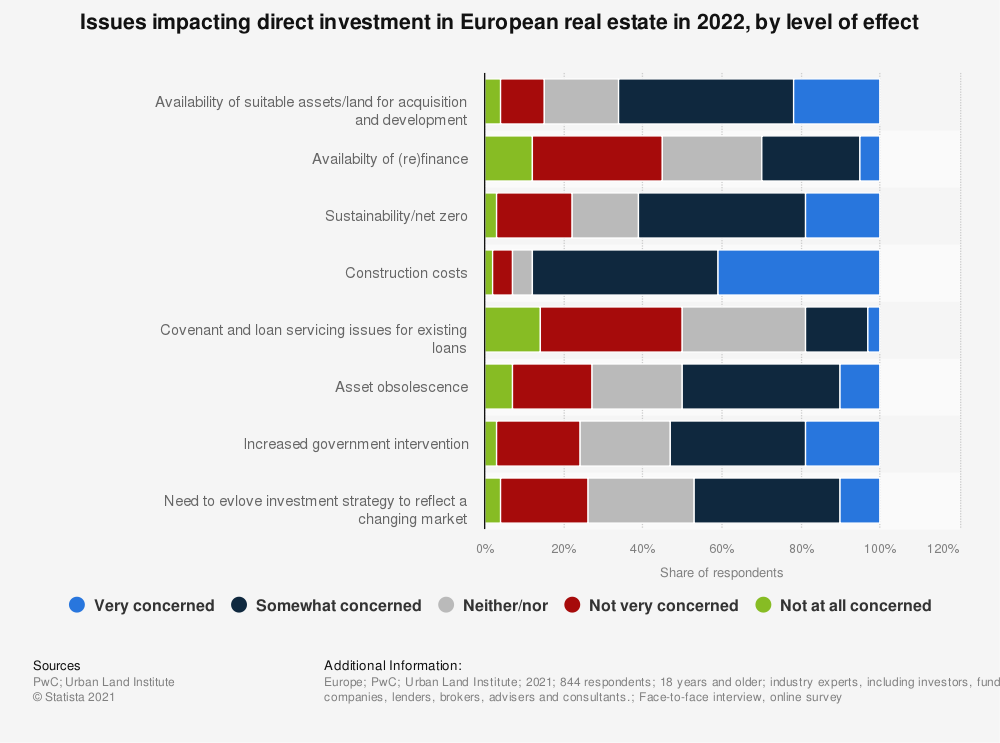Statistic: Issues impacting direct investment in European real estate in 2019, by level of effect | Statista