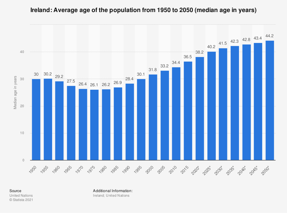 Statistic: Ireland: Average age of the population from 1950 to 2050 (median age in years) | Statista
