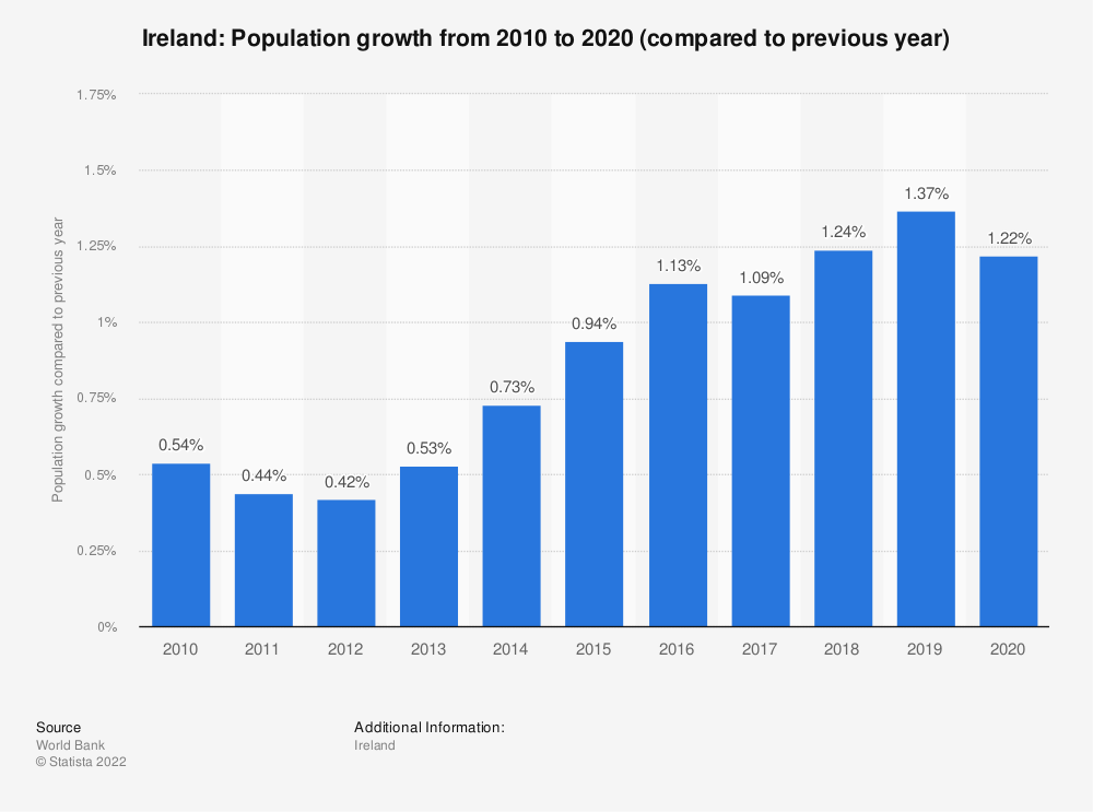 Statistic: Ireland: Population growth from 2008  to 2018 (compared to previous year)   Statista