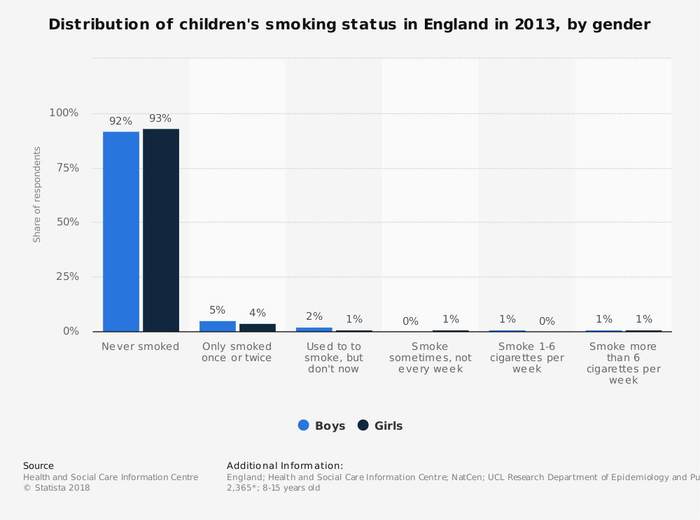 Statistic: Distribution of children's smoking status in England in 2013, by gender | Statista