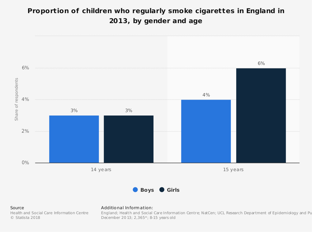 Statistic: Proportion of children who regularly smoke cigarettes in England in 2013, by gender and age | Statista