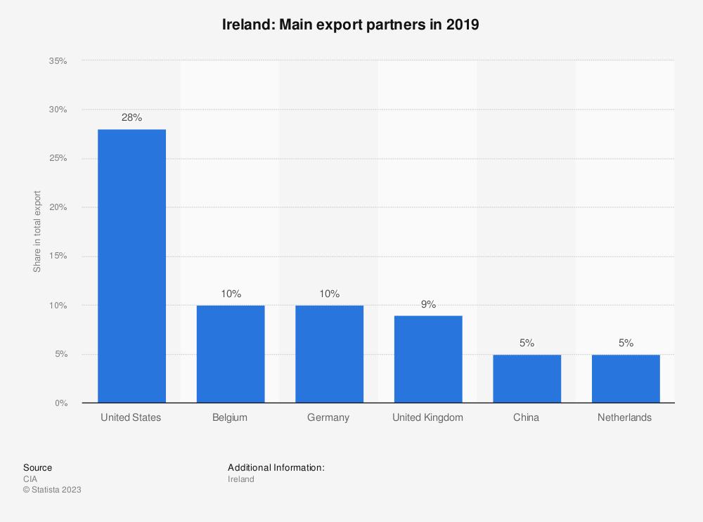 Statistic: Ireland: Main export partners in 2017 | Statista