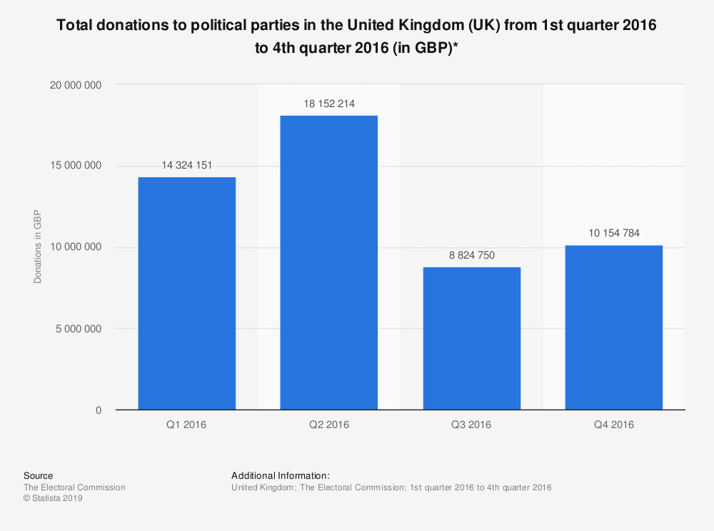 Statistic: Total donations to political parties in the United Kingdom (UK) from 1st quarter 2016 to 4th quarter 2016 (in GBP)*  | Statista