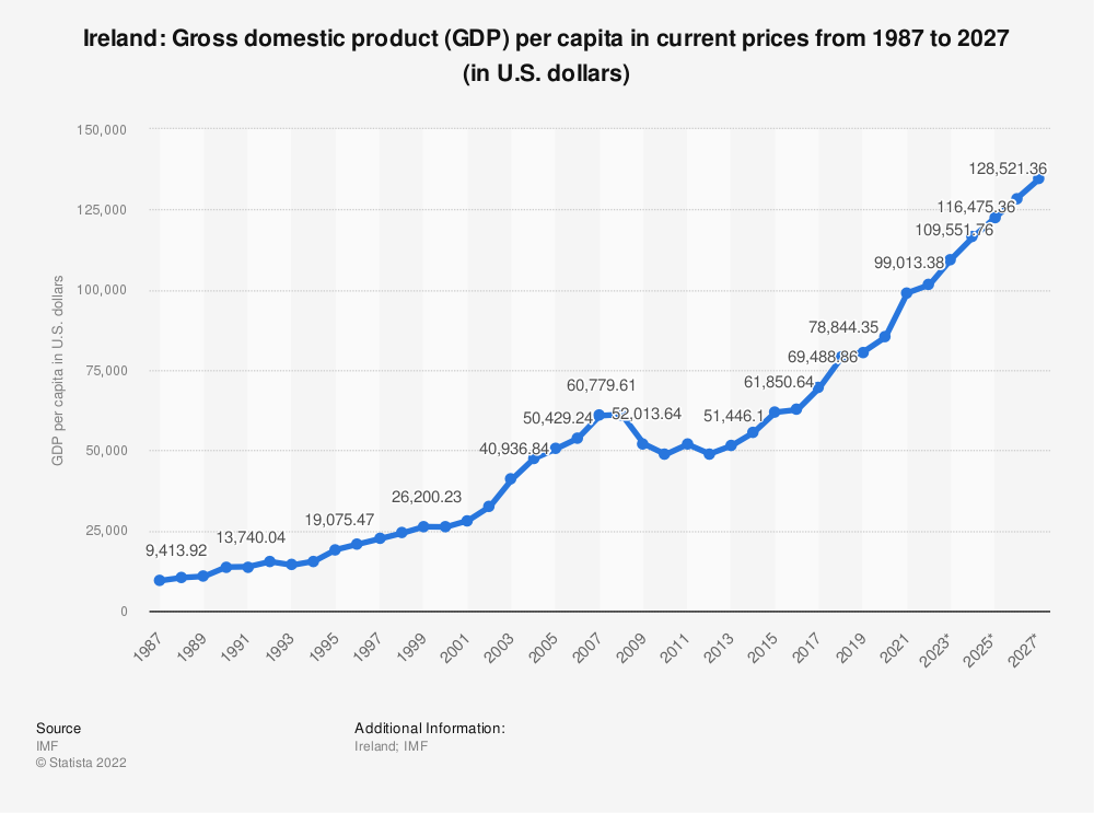 Statistic: Ireland: Gross domestic product (GDP) per capita in current prices from 2014 to 2024 (in U.S. dollars) | Statista
