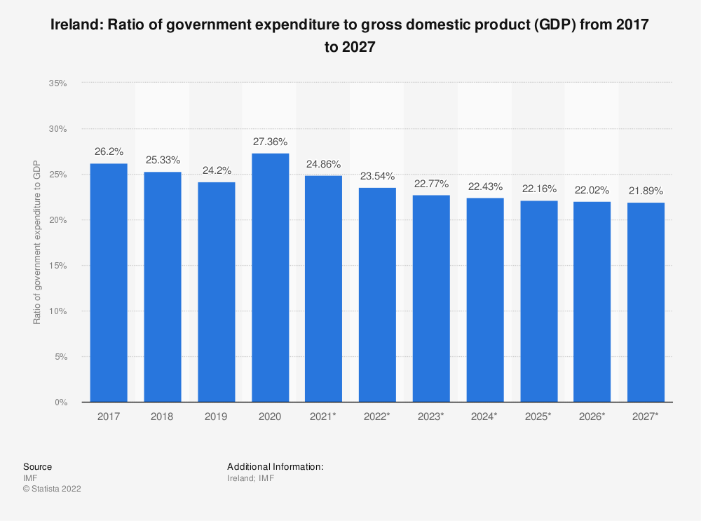Statistic: Ireland: Ratio of government expenditure to gross domestic product (GDP) from 2014 to 2024 | Statista