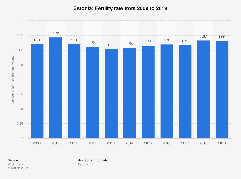 Statistic: Estonia: Fertility rate from 2007 to 2017 | Statista