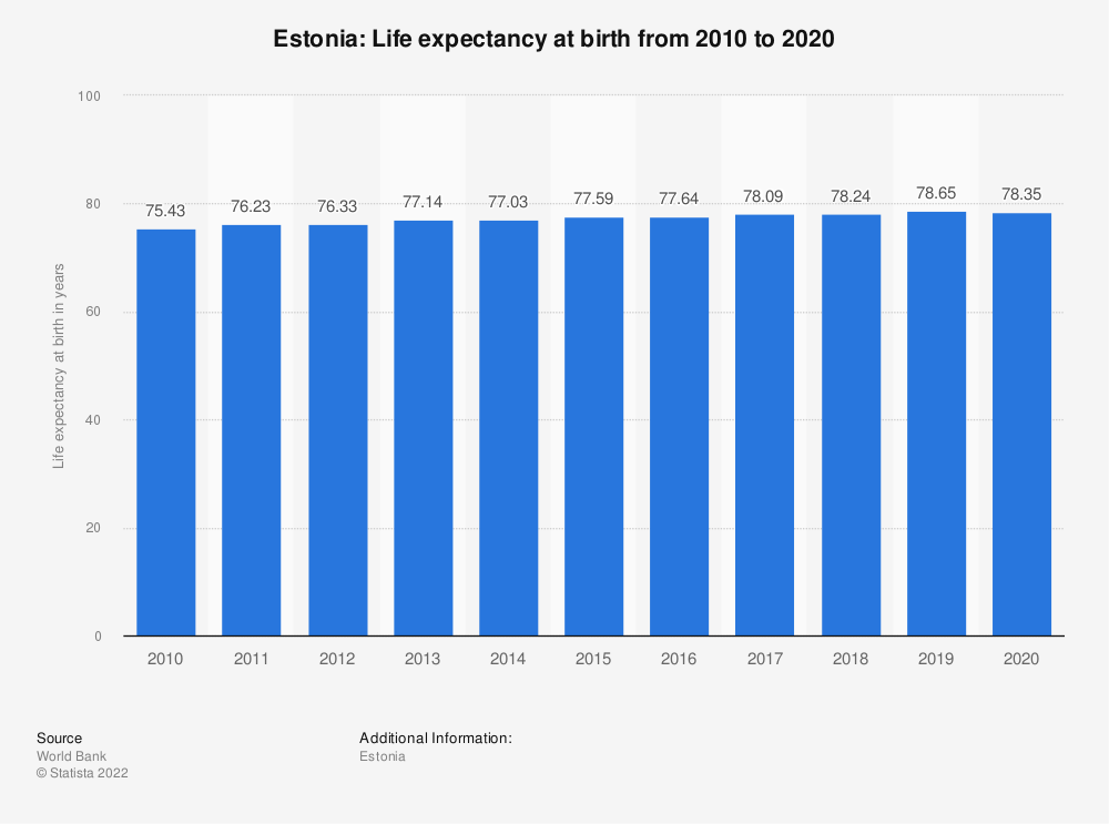 Statistic: Estonia: Life expectancy at birth from 2007 to 2017 | Statista
