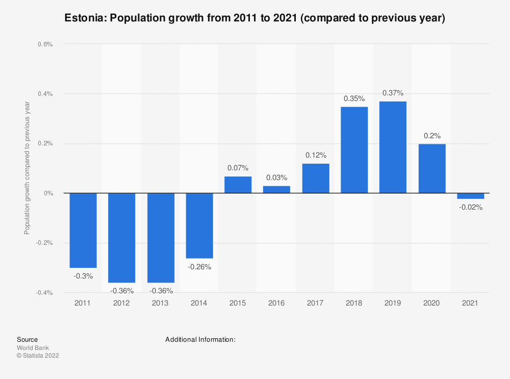 Statistic: Estonia: Population growth from 2007 to 2017 (compared to previous year) | Statista