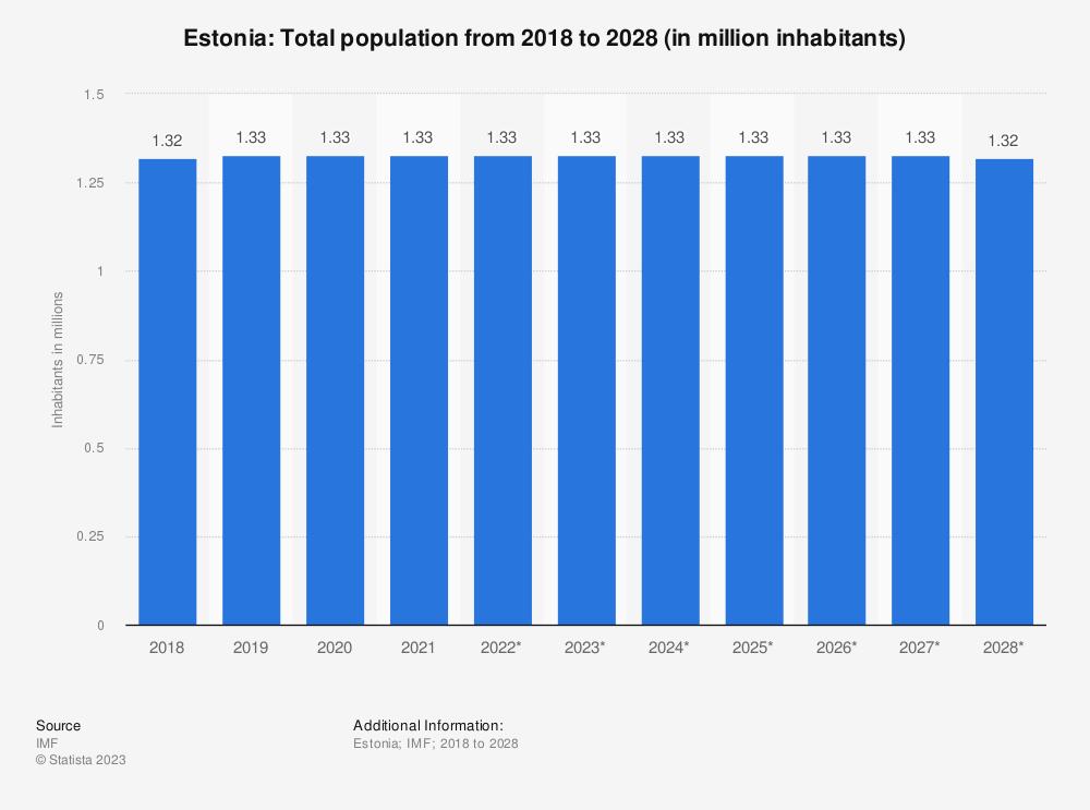 Statistic: Estonia: Total population from 2014 to 2024 (in million inhabitants) | Statista