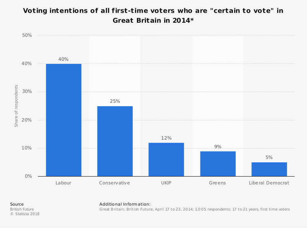 "Statistic: Voting intentions of all first-time voters who are ""certain to vote"" in Great Britain in 2014* 